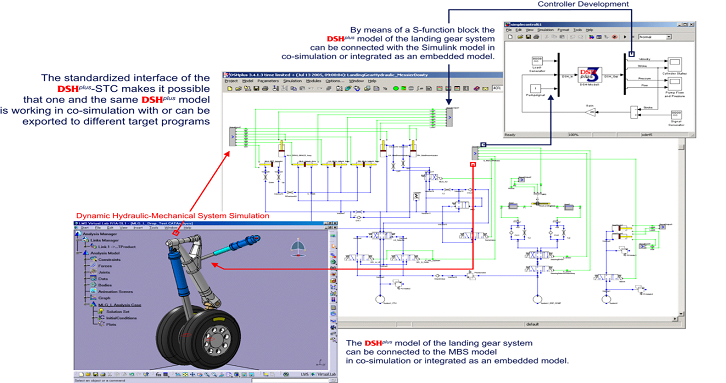 Simulation of landing gear with co-simulation of mechanics, hydraulics, and control